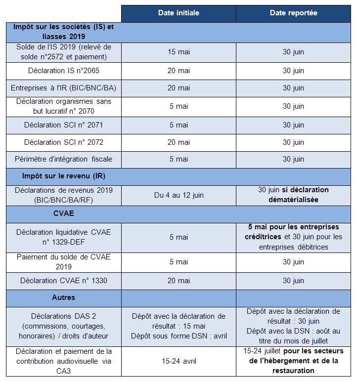 Calendrier détaillé des reports de date de déclaration et de paiement