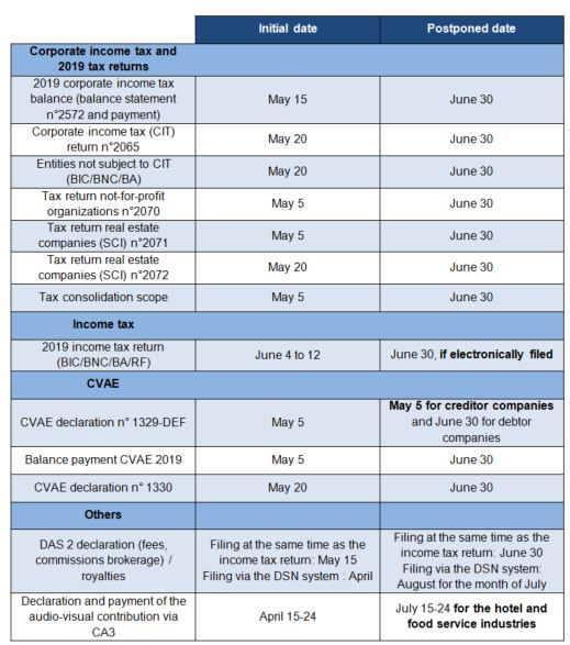 Detailed schedule of the filing and payment date deferrals