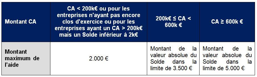 Alerte Client Gide | Covid-19 | France | Fonds de solidarité | 21 avril 2020 | Montant des aides