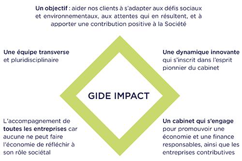 Gide Impact