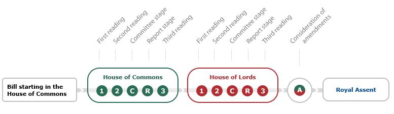 Passage of a Bill | UK | 14 May 2018